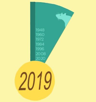 Прогнозы 2019 | Год Свиньи 2019 - Part 2